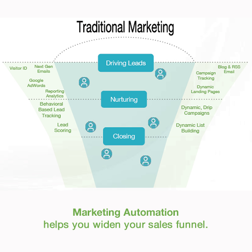 Widen your sales funnel with marketing automation