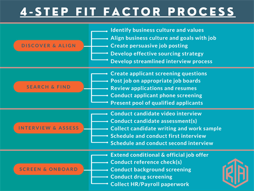 4-Step Fit Factor Process