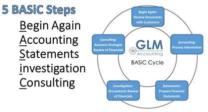 GLM, Inc.