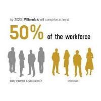 Millennials in Manufacturing - Part I: Understanding the Need