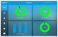 Live dashboards showing the KPIs of a corporate mobile environment