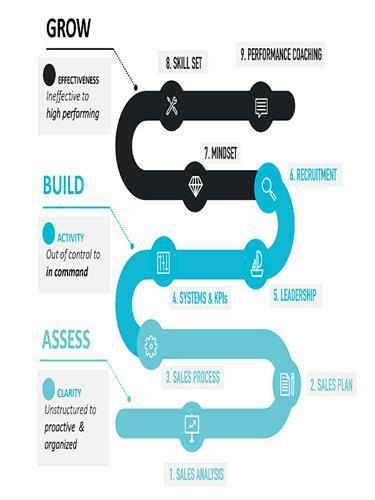9 Step Process