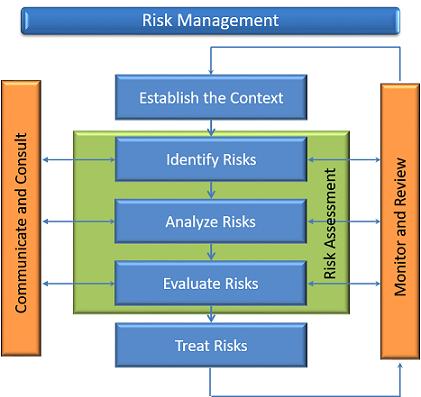 Cyberrisk Management