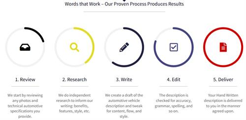 Our Proven Process