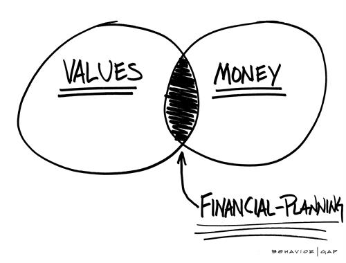 Values + Money = Financial Planning