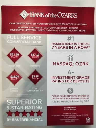 Bank of the Ozarks is consistently ranked #1. Seven years running!