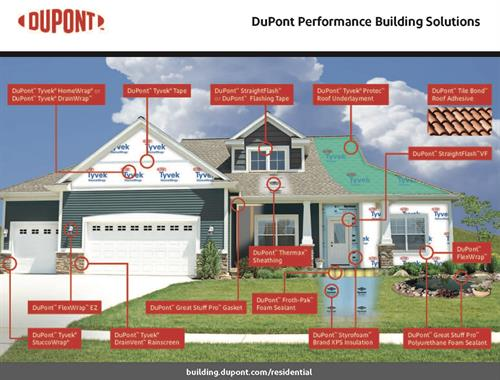 The new DuPont line on products