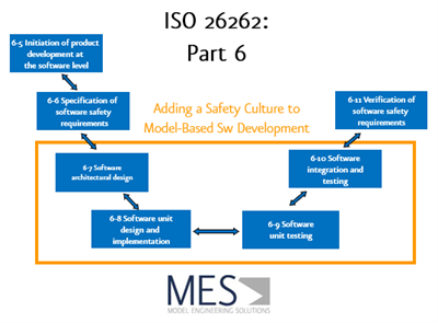 Promoting the ISO 26262 Safety Culture: 3 Quality Assurance