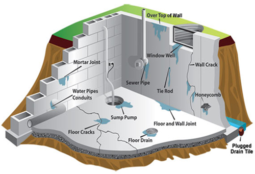 Gallery Image water_into_basements.png