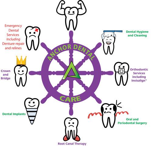 Gallery Image Anchor-Dental-Wheel_web.jpg