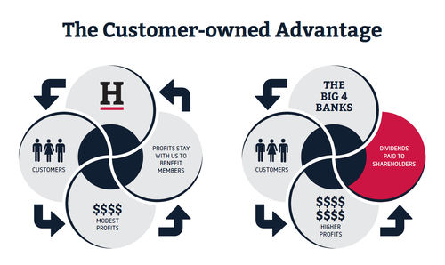 Gallery Image Customer-owned%20advantage%20graphic.PNG