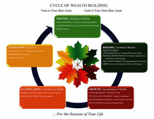 Cycle of Wealth Building