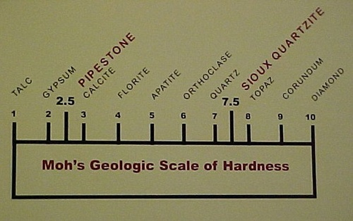 Moh's Geologic Scale of Hardness