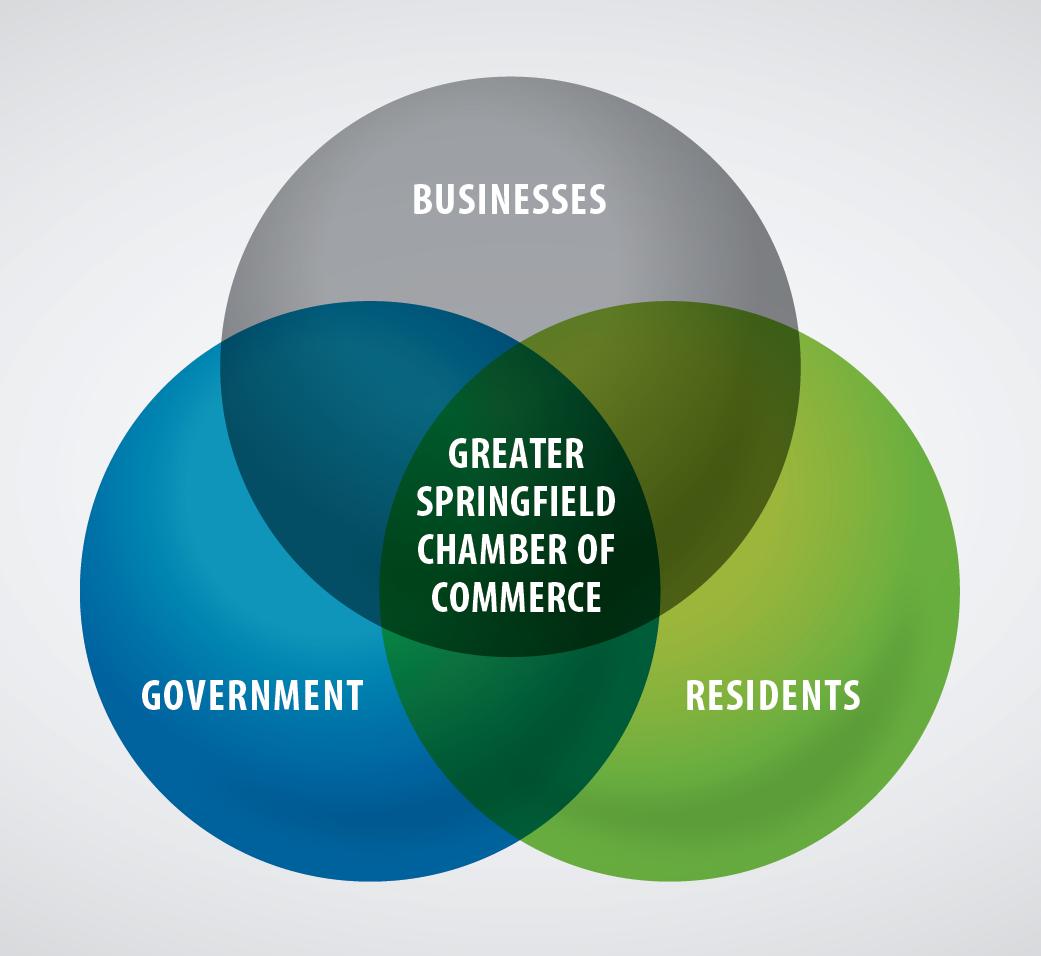 Greater Springfield Chamber of Commerce venn diagram