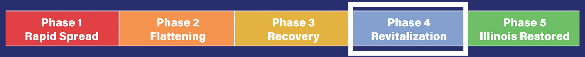Phase 4 Recovery