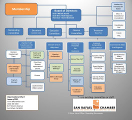Org Chart SRCC January 2015 with Names-page-0