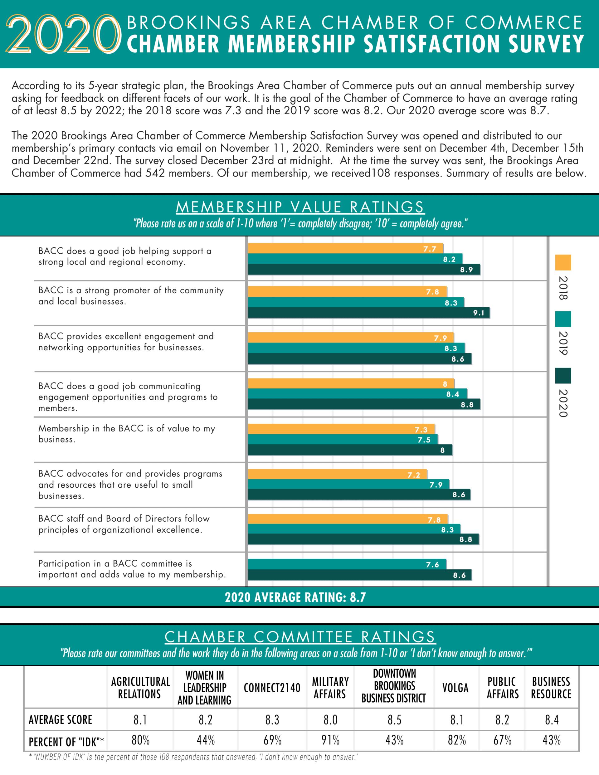 2020-Chamber-Membership-Survey-w1920.png