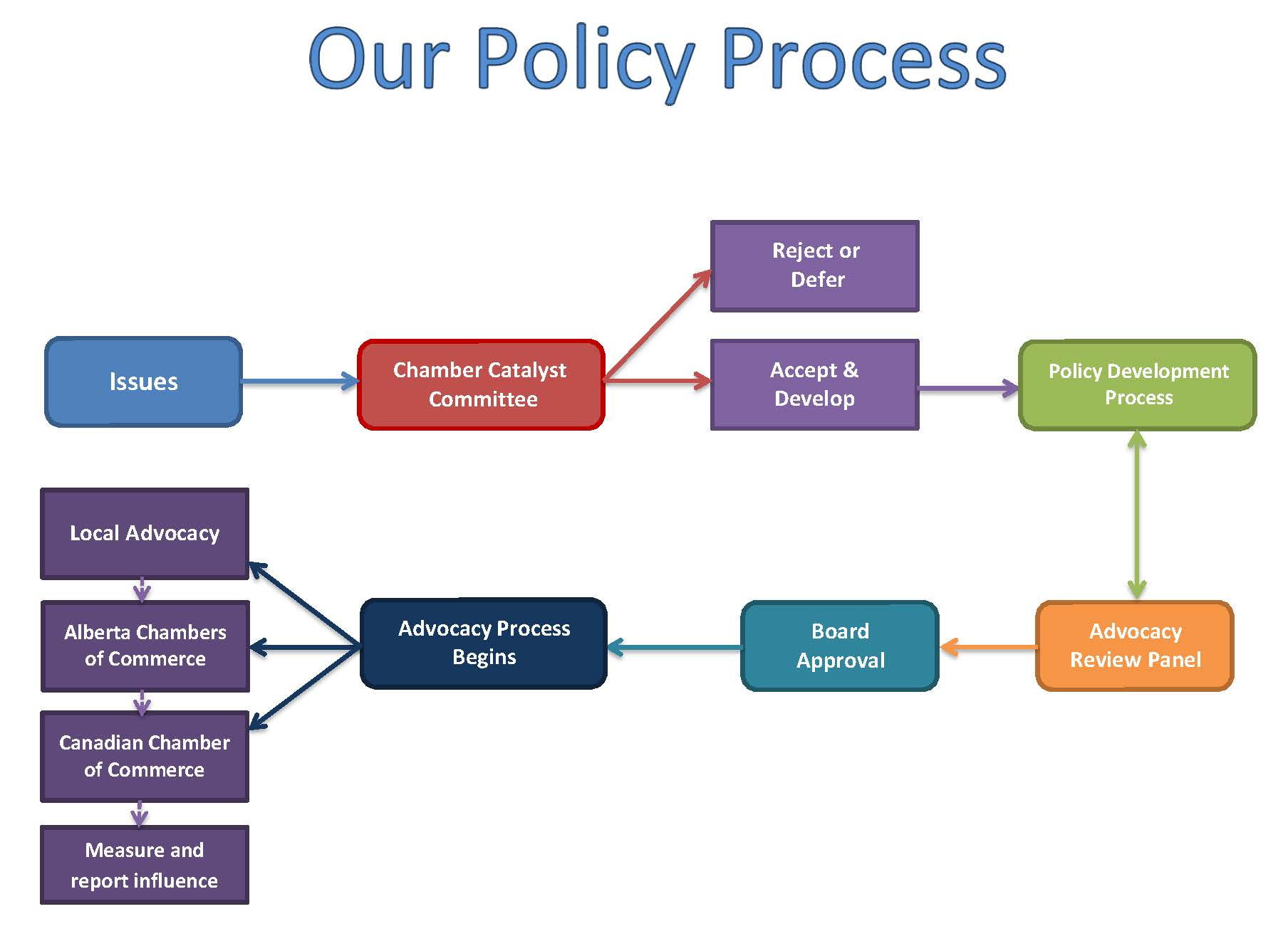 Policy-Process(1).png