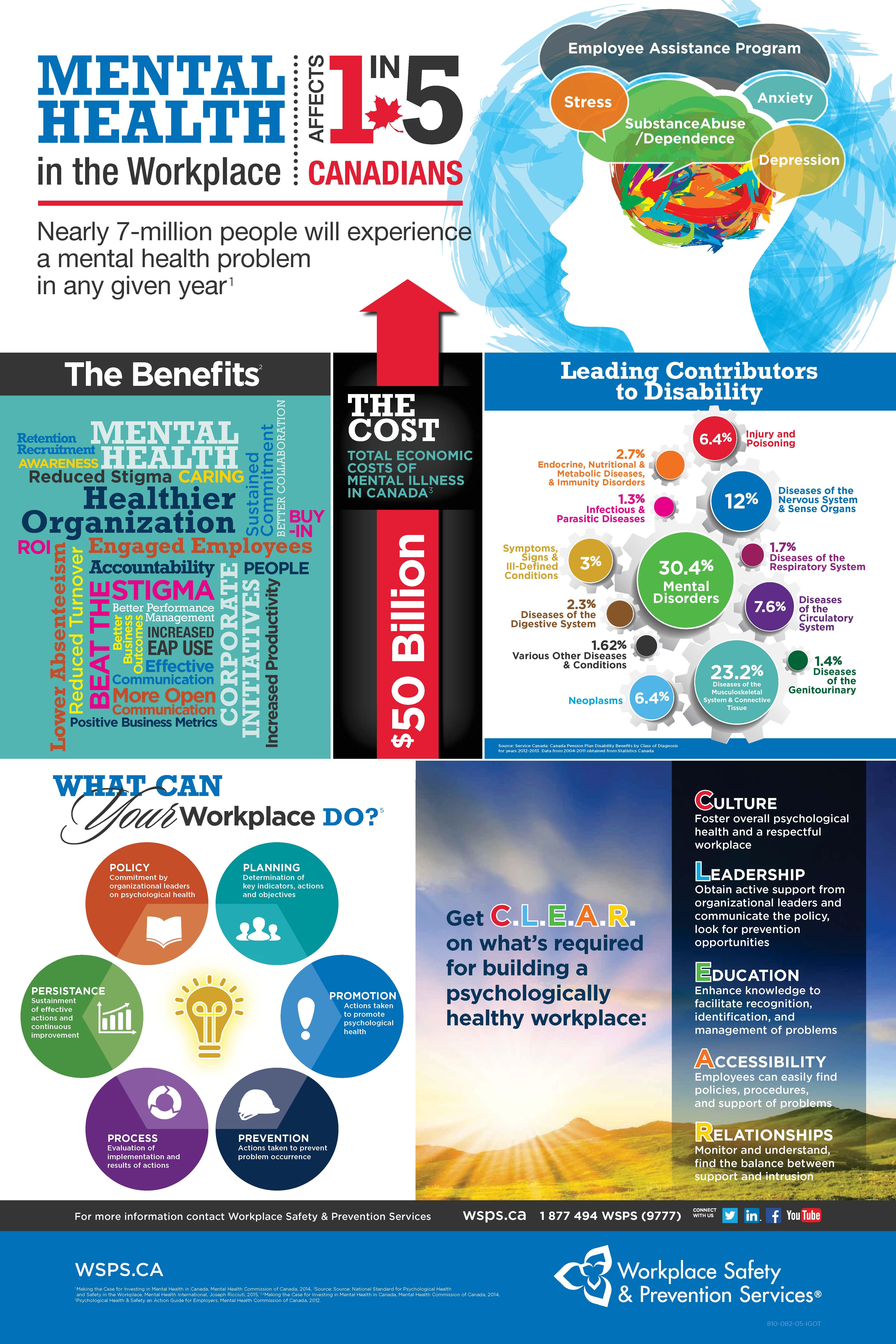 WSPS-Mental-Health-Infographics-Poster.jpg