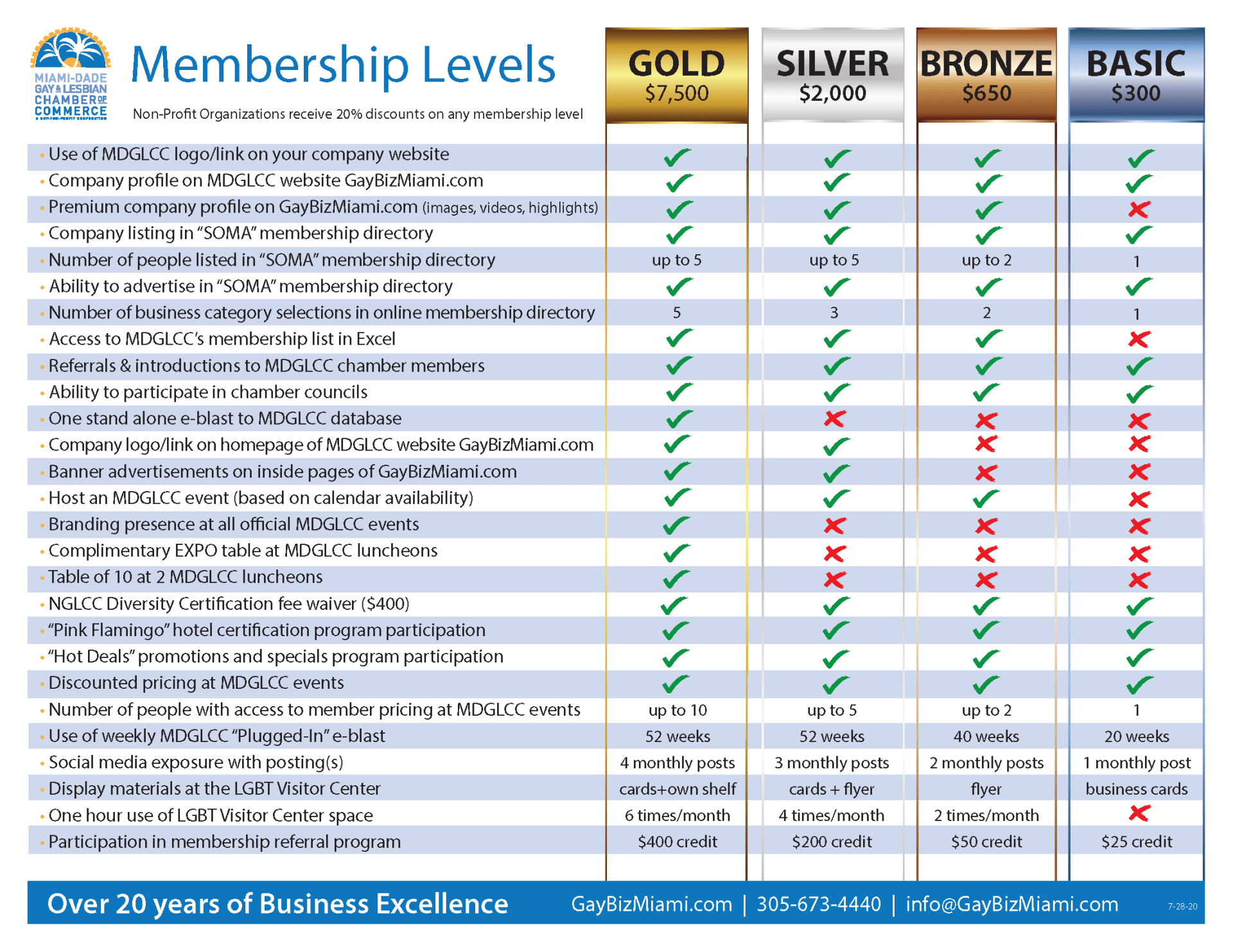 Page 1 Member Levels