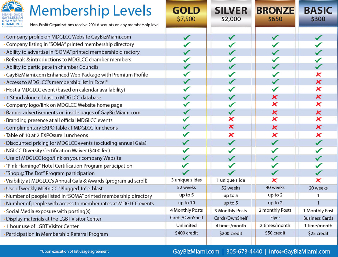 Member Levels and Pricing