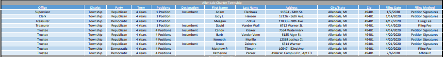 Allendale-Charter-Township-Candidate-Listing-2020.PNG