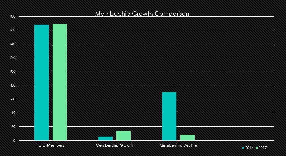 membership-growth.JPG
