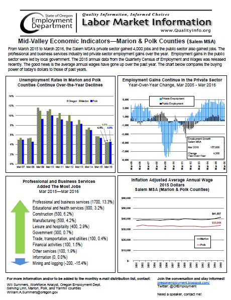 Mid-Valley Economic Indicators for 4/29/16 - Monmouth