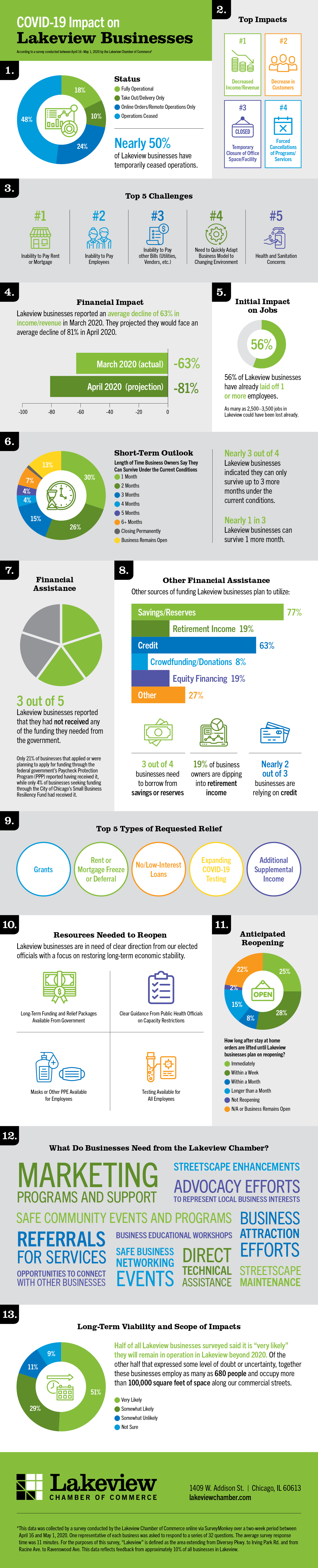 LakeviewChamber_Covid19Impact_Infographic_2.png
