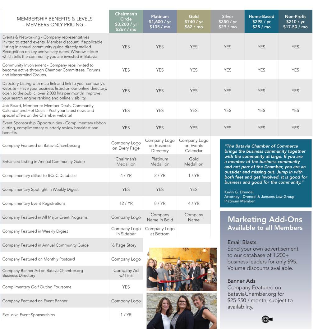 Batavia Chamber of Commerce Membership Investment Information