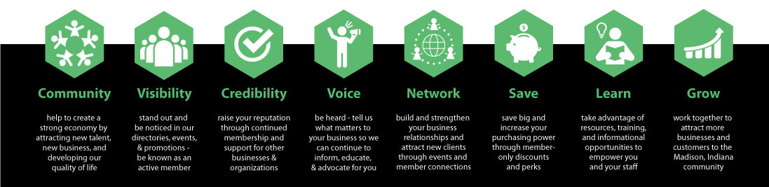 Chamber Benefits Network Save Learn Grow Visibility