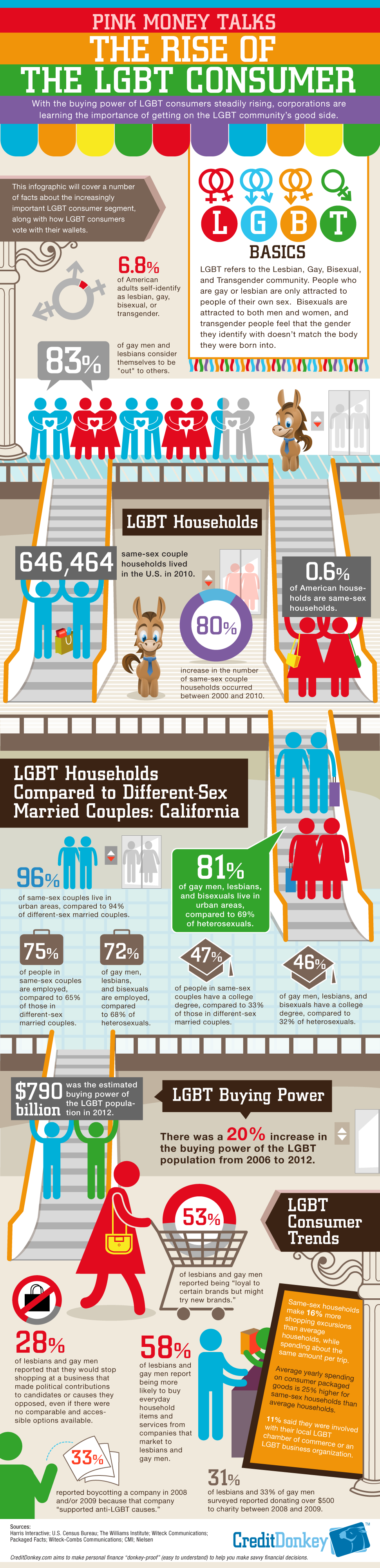 LGBT_Infographic.png