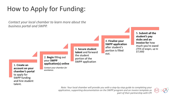 How-to-Apply-for-Funding.png