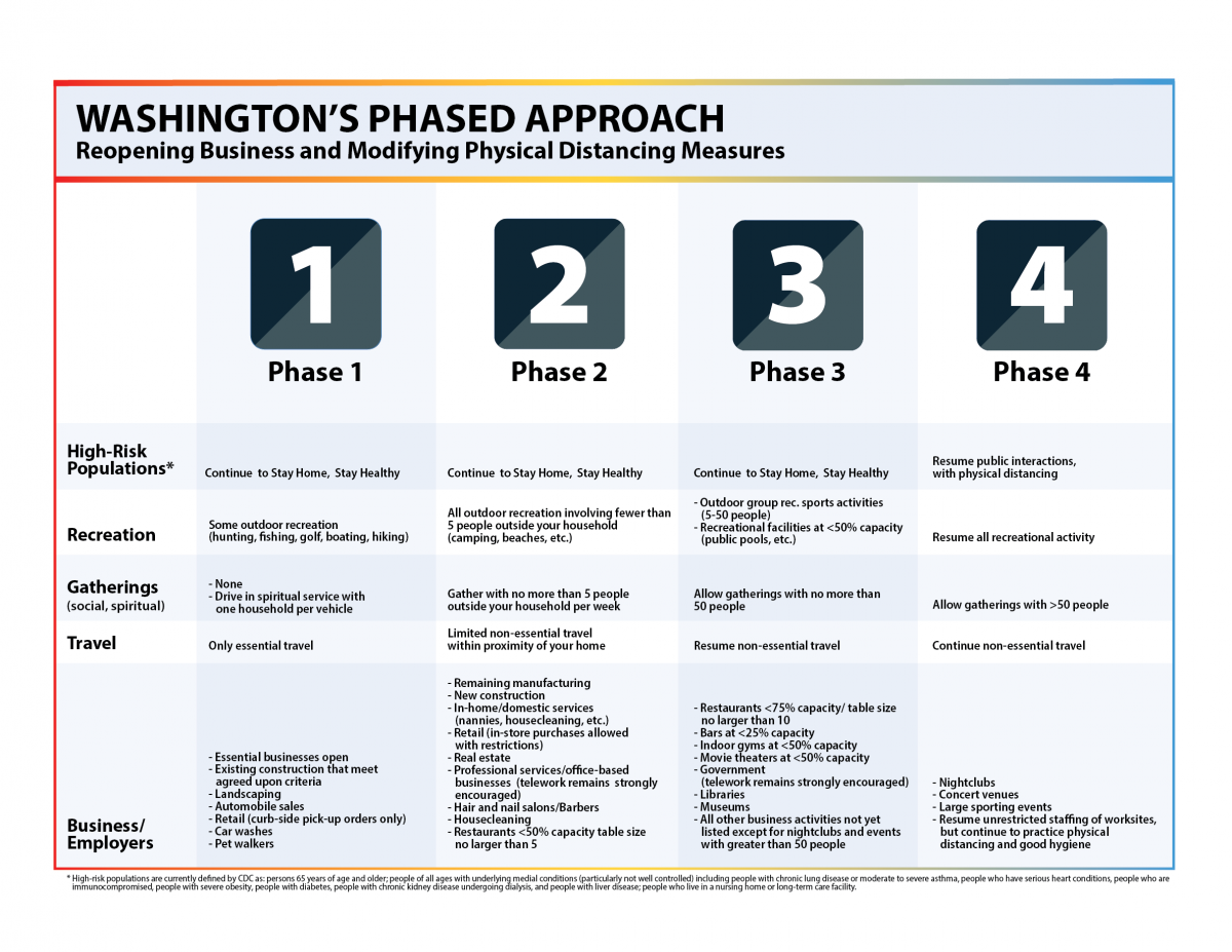 washington phased approach call to action recovery