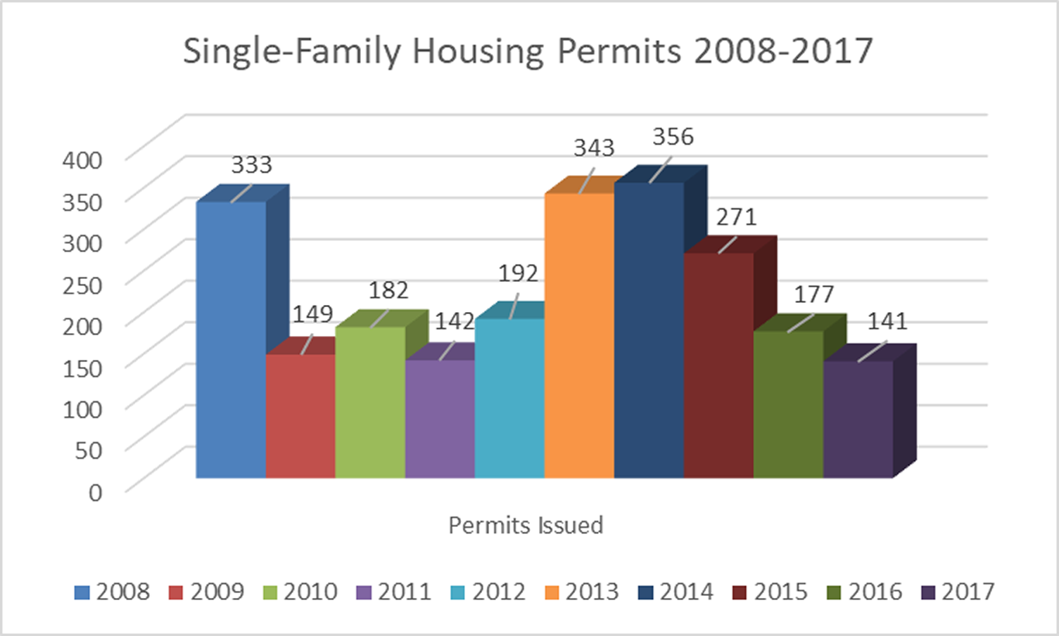 Single-Family-Housing-Permits.fw.png