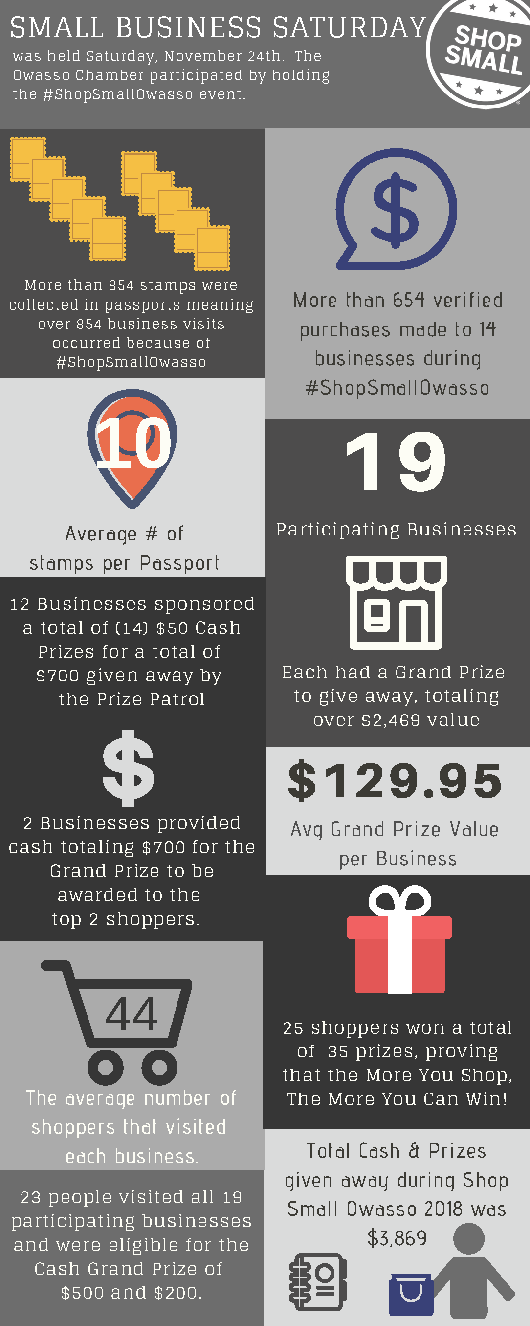 2018 Shop Small Owasso Results - Owasso Chamber of Commerce, OK