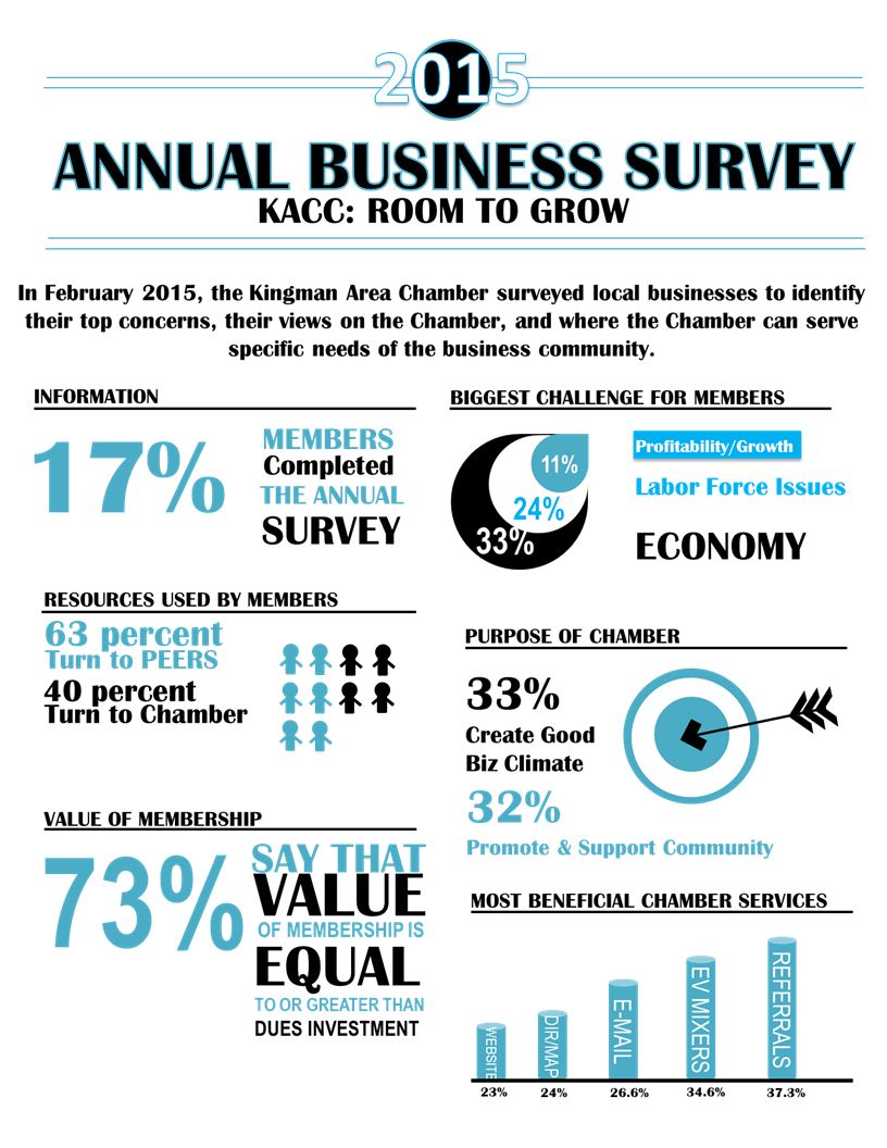 2015 Survey Report