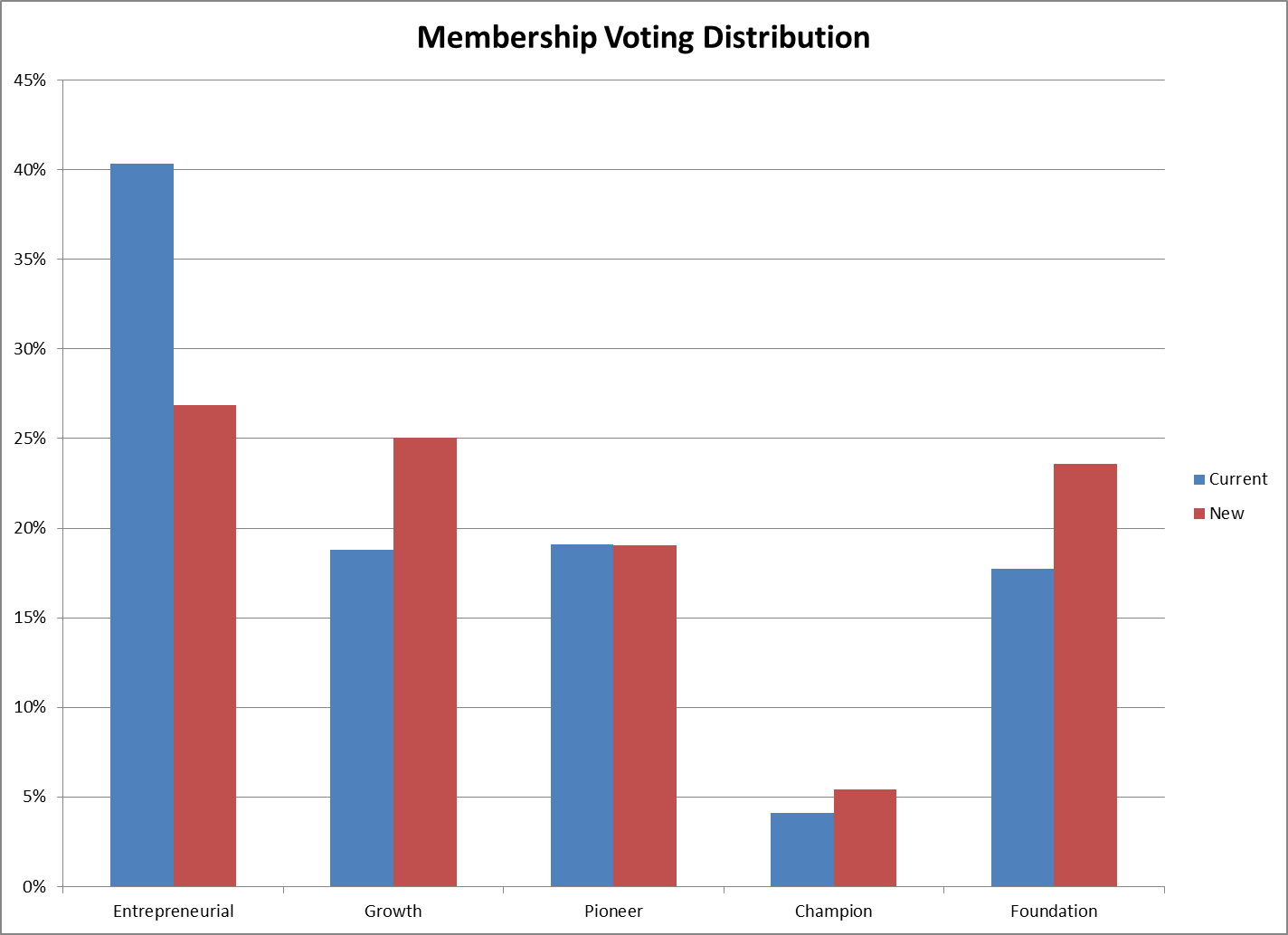 Membership Voting Distribution