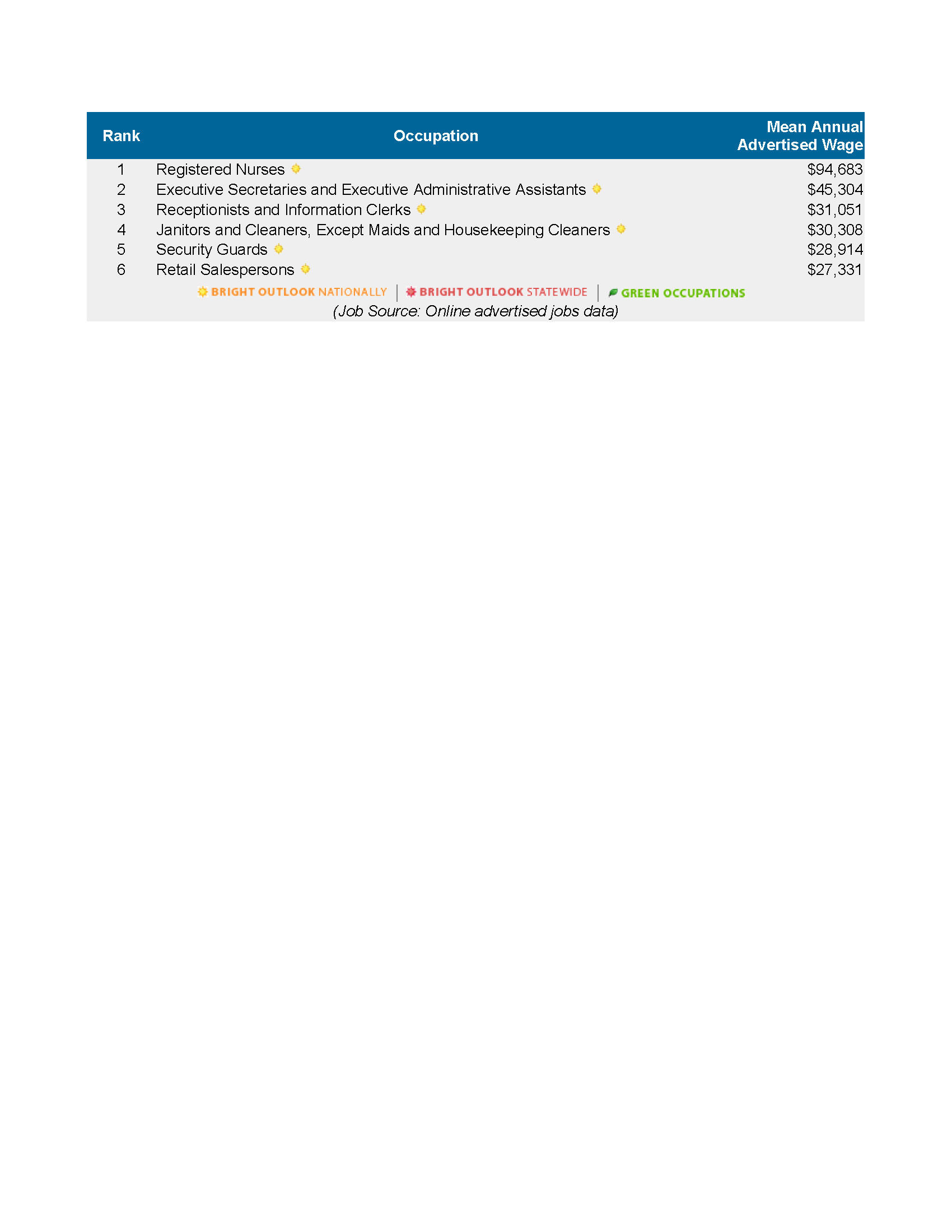 Monterey County Labor Market Snapshot 5