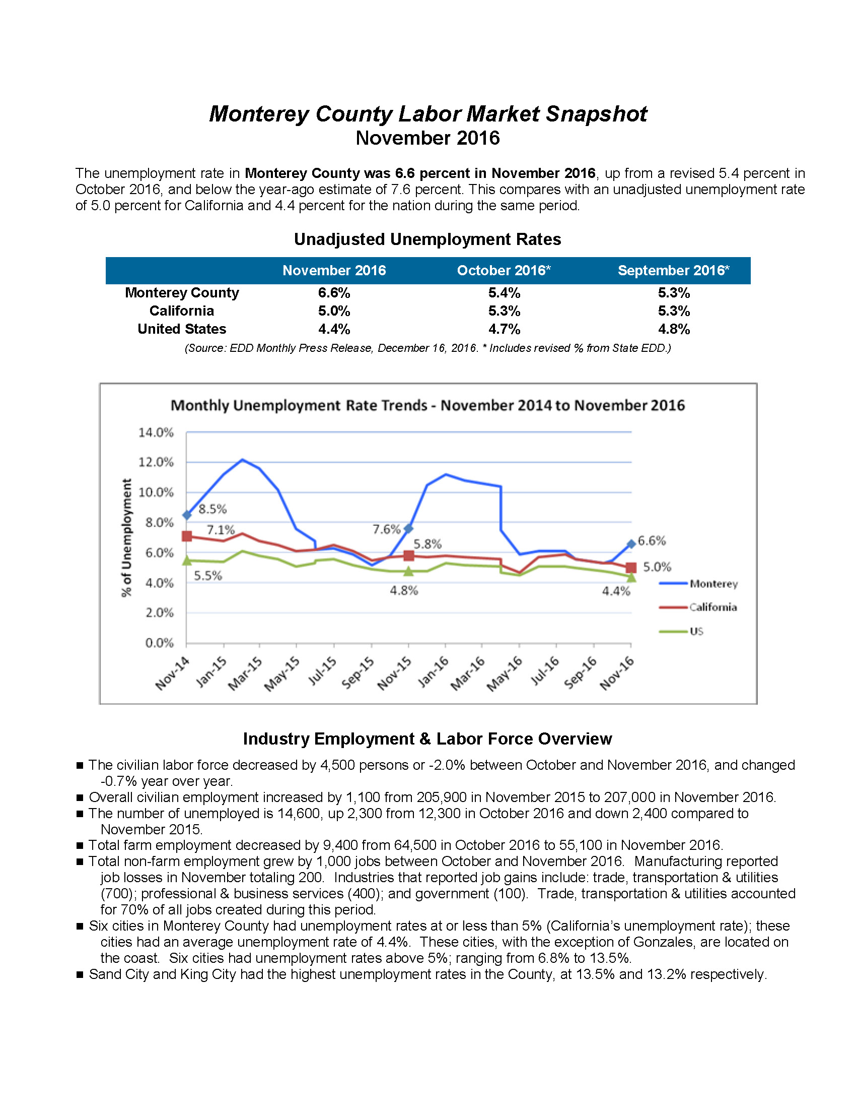 Monterey County Labor Market Snapshot 1