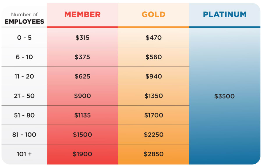 Midland Chamber of Commerce 2020 Membership Pricing