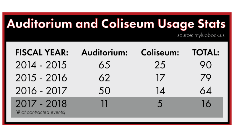 Auditorium-and-Coliseum-usage-graph.png
