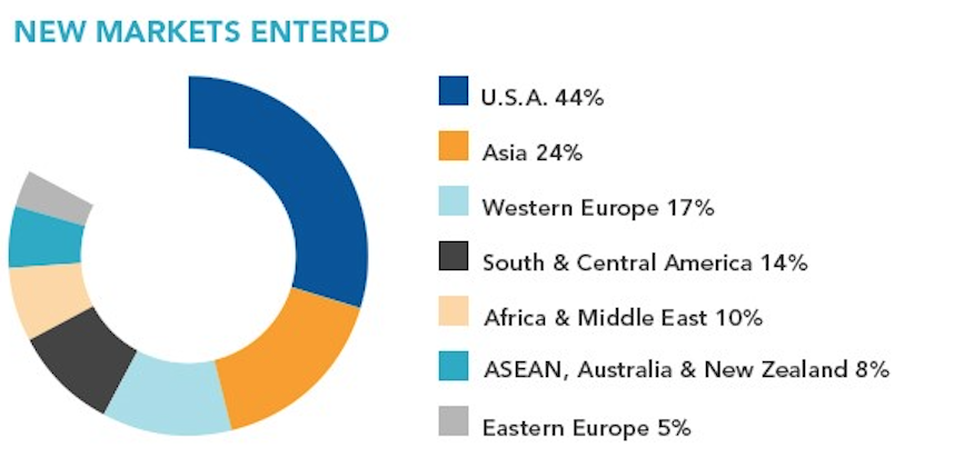 International Trade markets entered.png