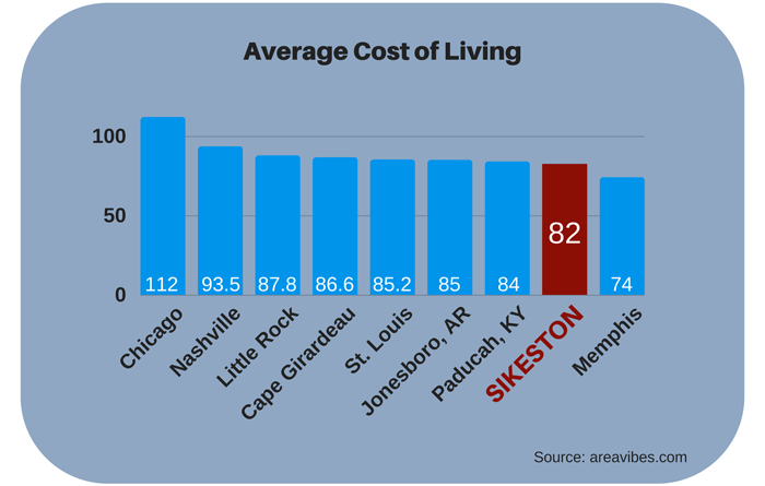 Cost of living graph
