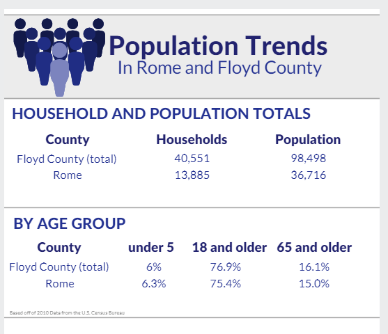 Population Trends of Rome and Floyd County Georgia