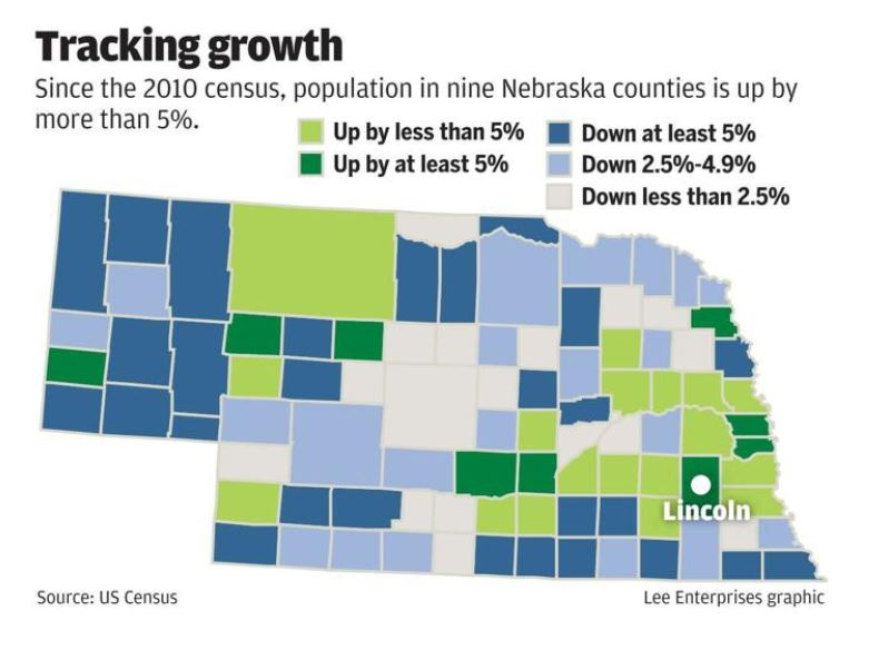 Nine Nebraska Counties Grow By 5% or More