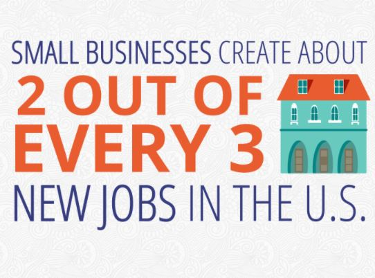 Small Businesses Create New Jobs