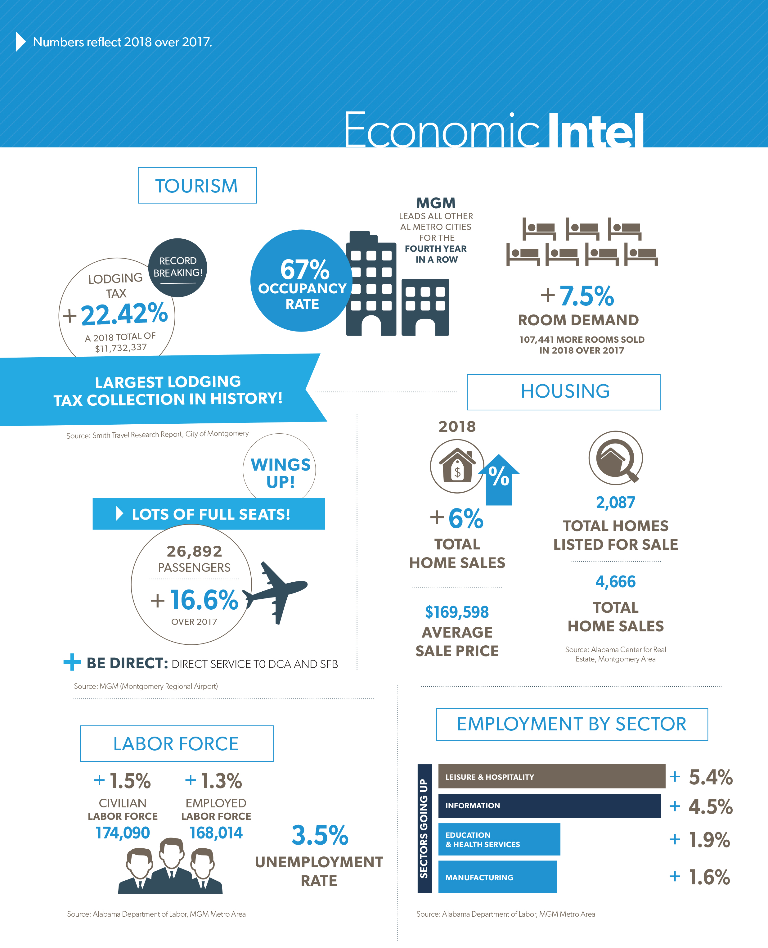 March 2019 Economic Intel, Montgomery Area Chamber of Commerce, Montgomery Chamber, MBJ