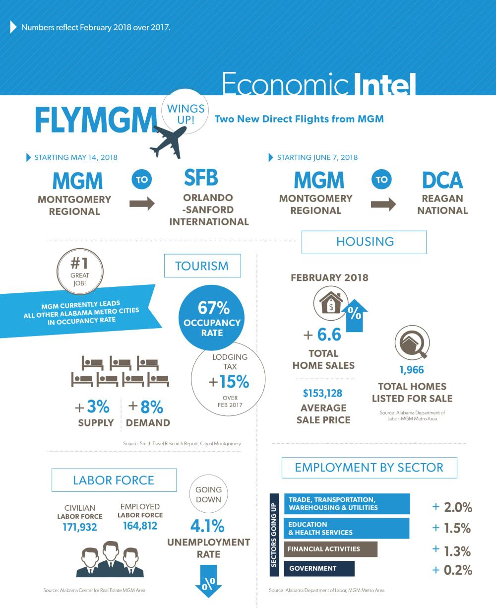 May 2018 Economic Intel, MBJ, Montgomery Business Journal