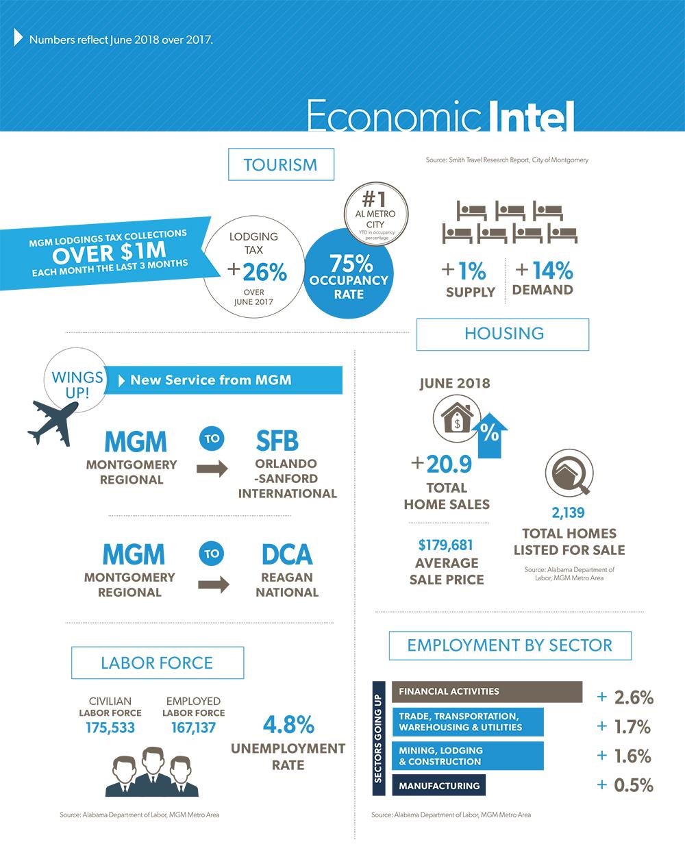 September 2018 Montgomery Business Journal Economic Intel